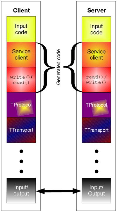 Thrift protocol stack — Thrift Tutorial 1 0 documentation